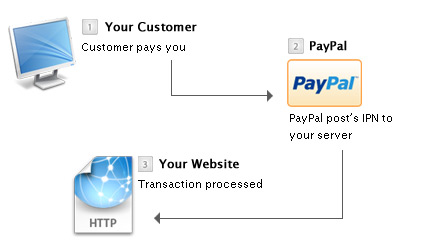 PayPal Interaction