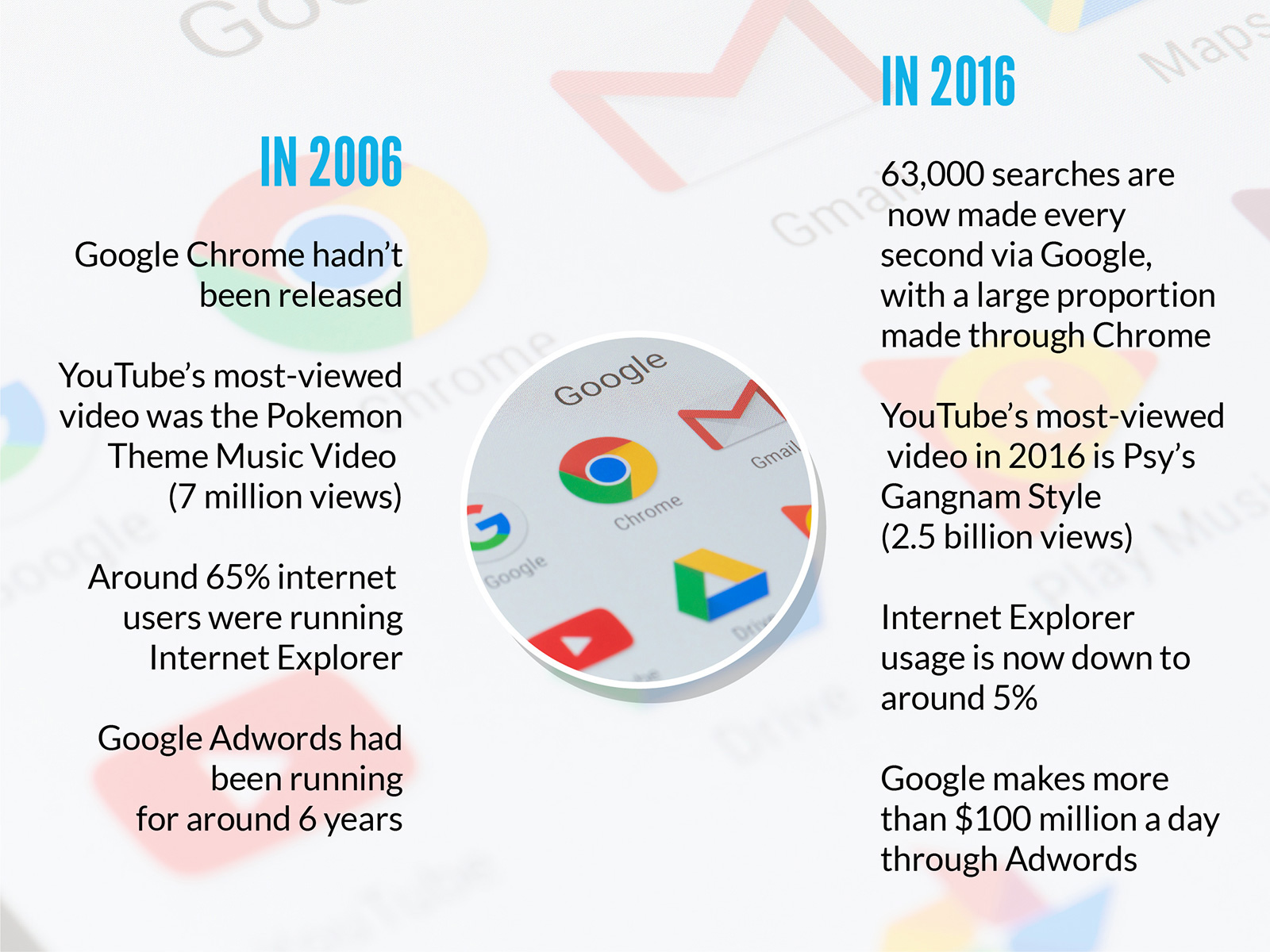 2006 vs 2016 search engines