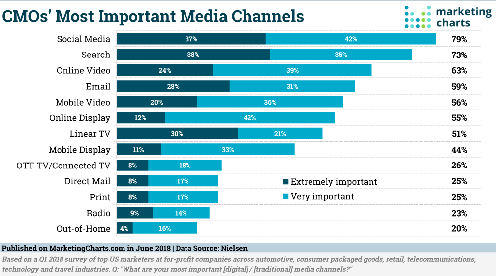 CMO's Most Important Media Channels as of June 2018