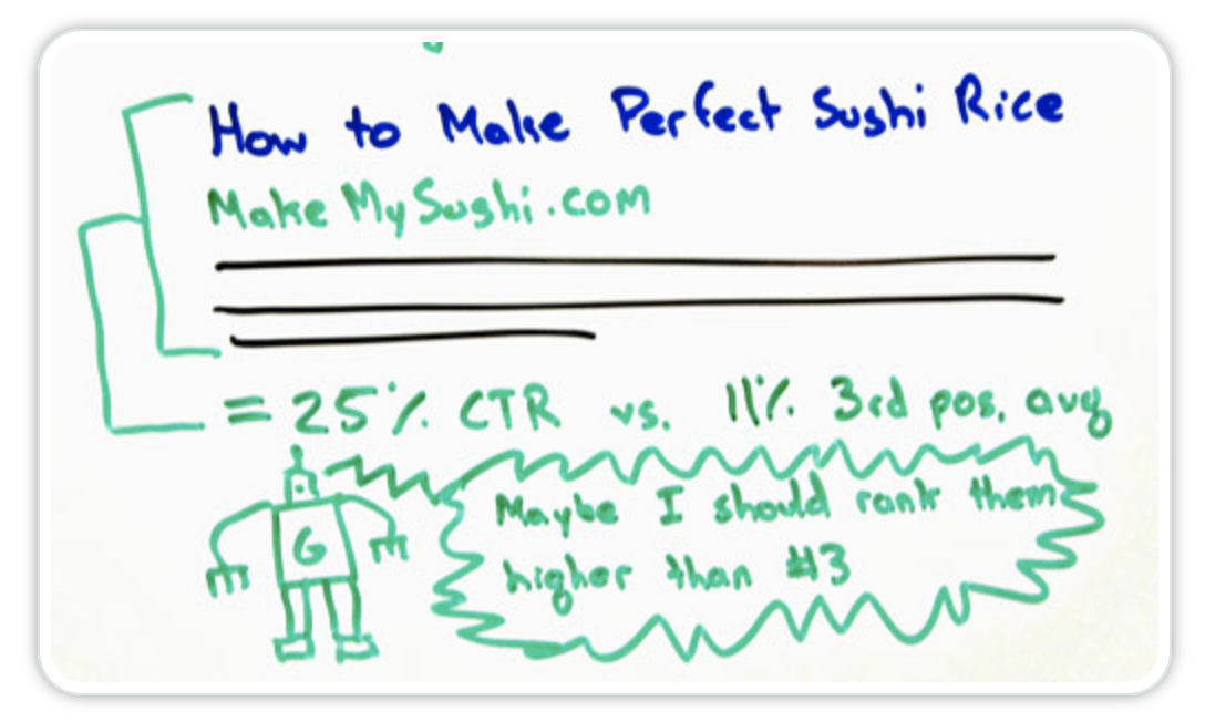 Moz Whiteboard Friday CTR Influence on SERP Positions Explanation